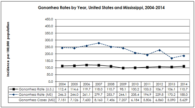 gonorrhea_rates