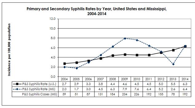 primary_secondary_syphilis